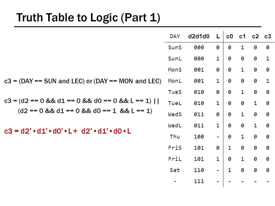 Truth Table to Logic (Part 1) c3 = (DAY == SUN and LEC) or (DAY == MON and LEC) c3 = (d2 == 0 && d1 == 0 && d0 == 0 && L == 1) || (d2 == 0 && d1 == 0 && d0 == 1 && L == 1) c3 = d2'd1'd0'L + d2'd1'd0L DAY d2d1d0d2d1d0Lc0c0c1c1c2c2c3c3 SunS00000100 SunL00010001 MonS00100100 MonL00110001 TueS01000100 TueL01010010 WedS01100100 WedL01110010 Thu100-0100 FriS10101000 FriL10110100 Sat110-1000 -111-----