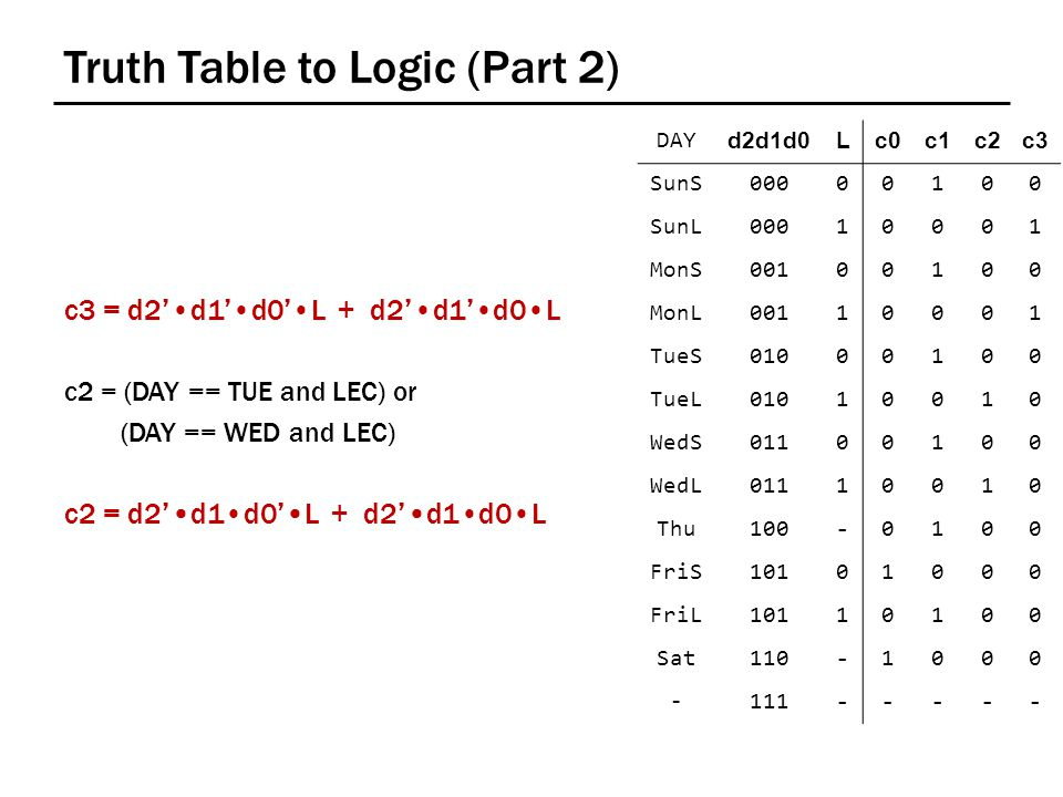 Truth Table to Logic (Part 2) DAY d2d1d0d2d1d0Lc0c0c1c1c2c2c3c3 SunS00000100 SunL00010001 MonS00100100 MonL00110001 TueS01000100 TueL01010010 WedS01100100 WedL01110010 Thu100-0100 FriS10101000 FriL10110100 Sat110-1000 -111----- c3 = d2'd1'd0'L + d2'd1'd0L c2 = (DAY == TUE and LEC) or (DAY == WED and LEC) c2 = d2'd1d0'L + d2'd1d0L