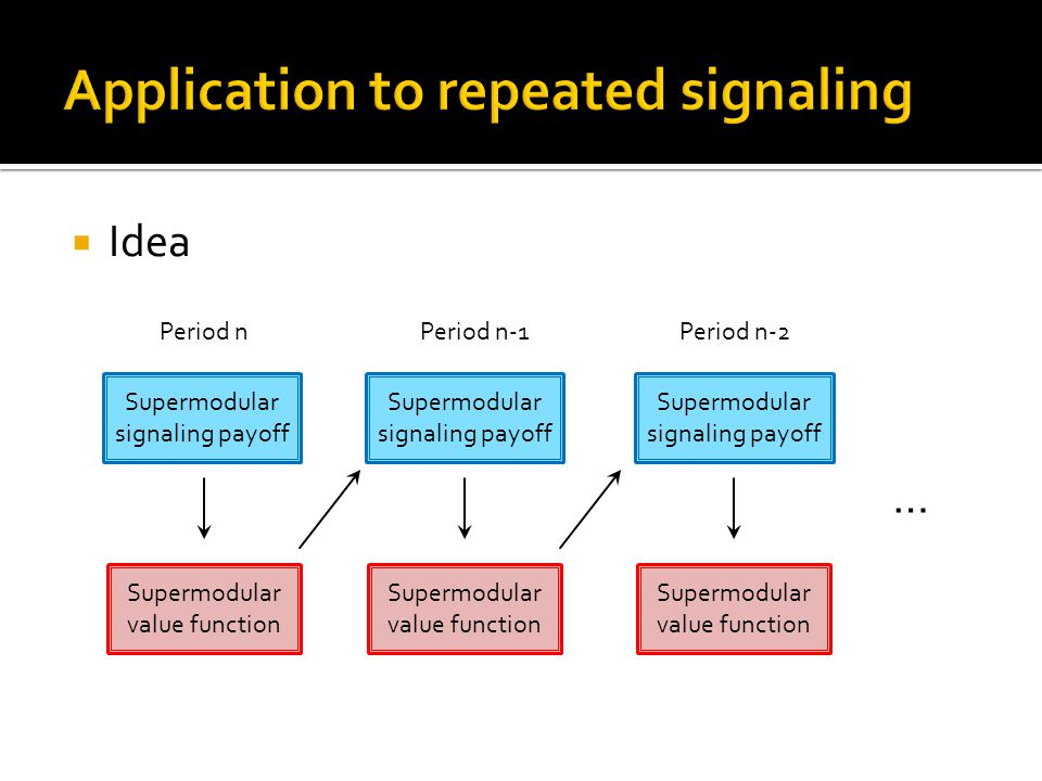  Idea Supermodular signaling payoff Supermodular value function Supermodular value function Supermodular value function … Period n Period n-1 Period n-2 Supermodular signaling payoff Supermodular signaling payoff