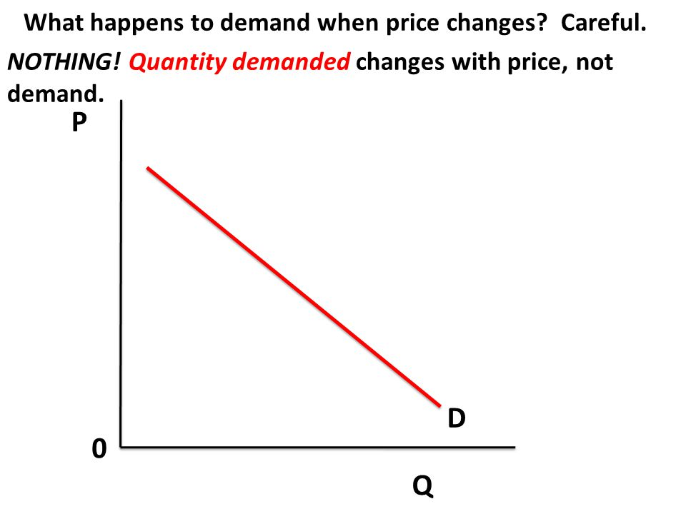 P Q 0 If demand goes up, what happens to price and quantity? S D P1 Q1 D2 P2 Q2