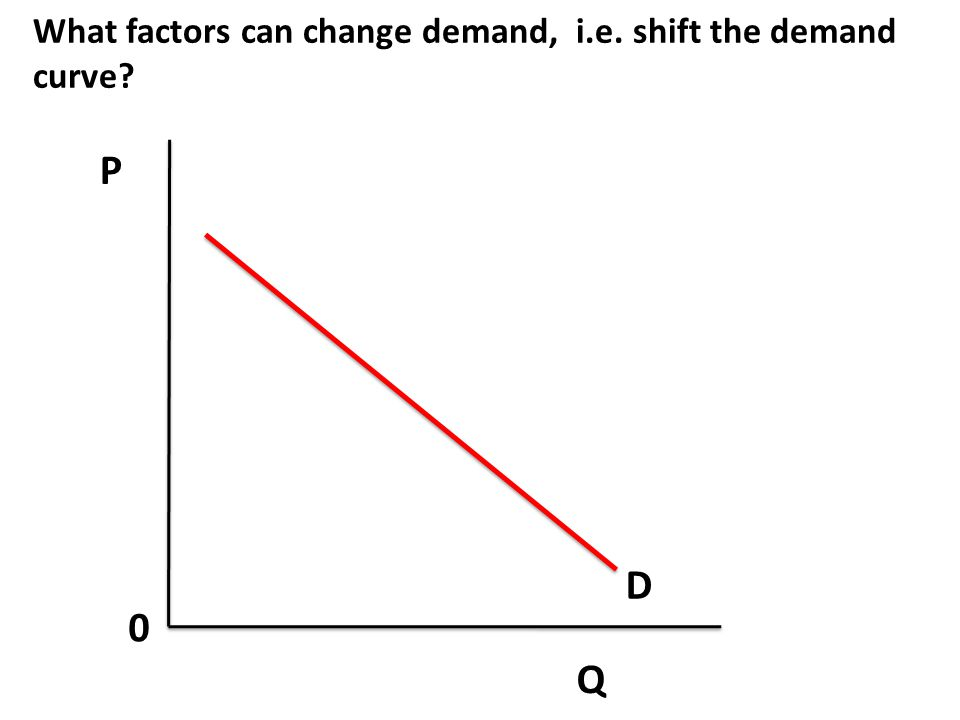 P Q 0 To show a change in demand, simply draw and label a new demand curve. D
