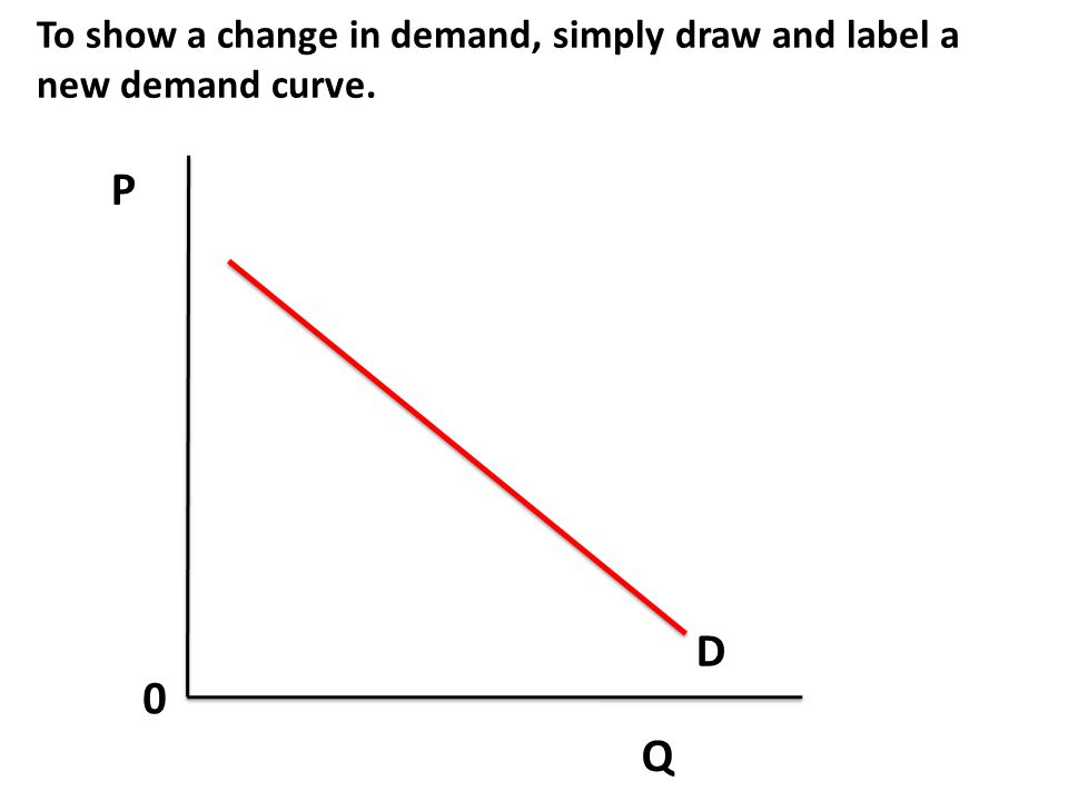 P Q 0 If supply goes up, what happens to price and quantity? S D P1 Q1 S2 P2 Q2