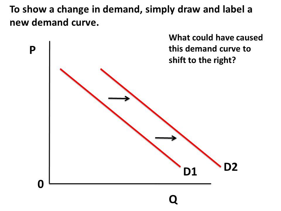 P Q 0 What if both change at the same time.S D P1 Q1 S2 P2 Q2 D2 It depends.