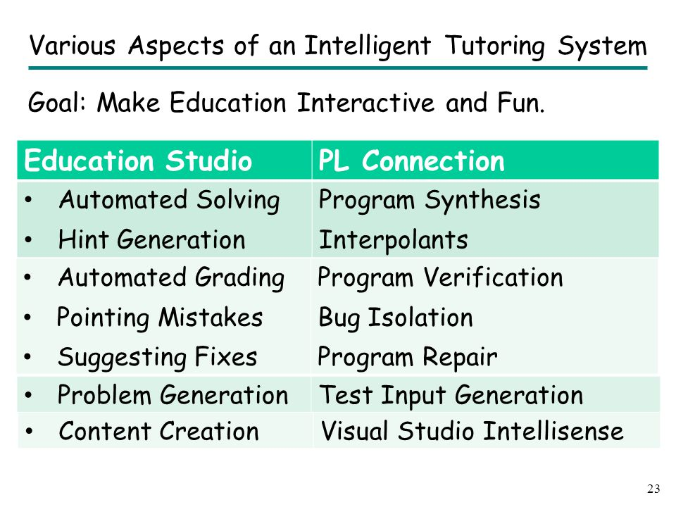 Education StudioPL Connection Automated SolvingProgram Synthesis Education StudioPL Connection Automated Solving Hint Generation Program Synthesis Int
