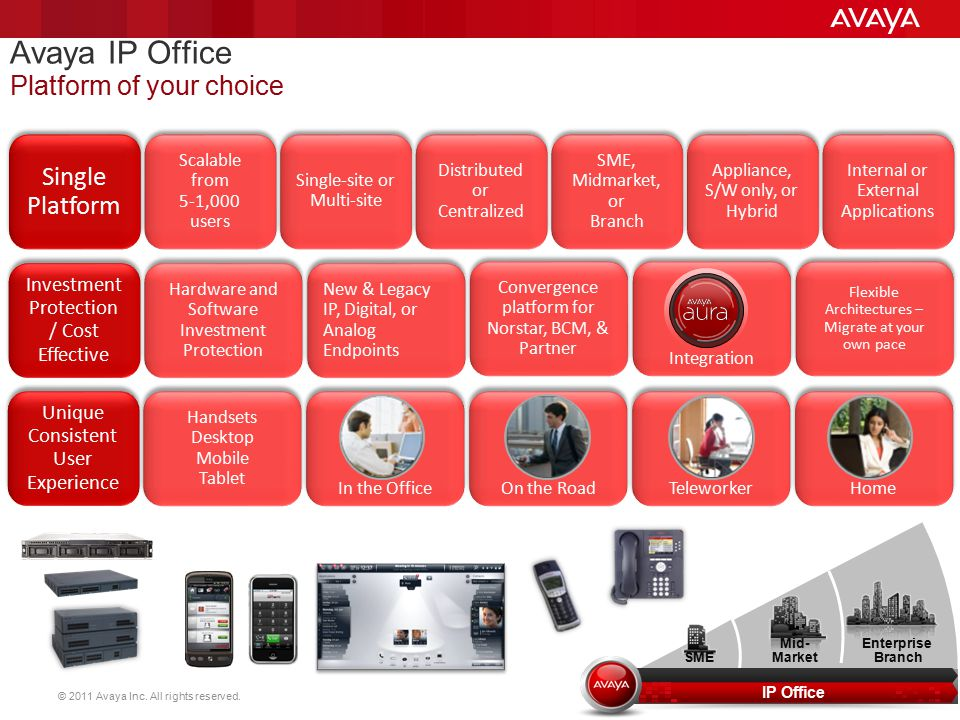 © 2011 Avaya Inc. All rights reserved. 11 Single Platform Single Platform Scalable from 5-1,000 users Scalable from 5-1,000 users Single-site or Multi