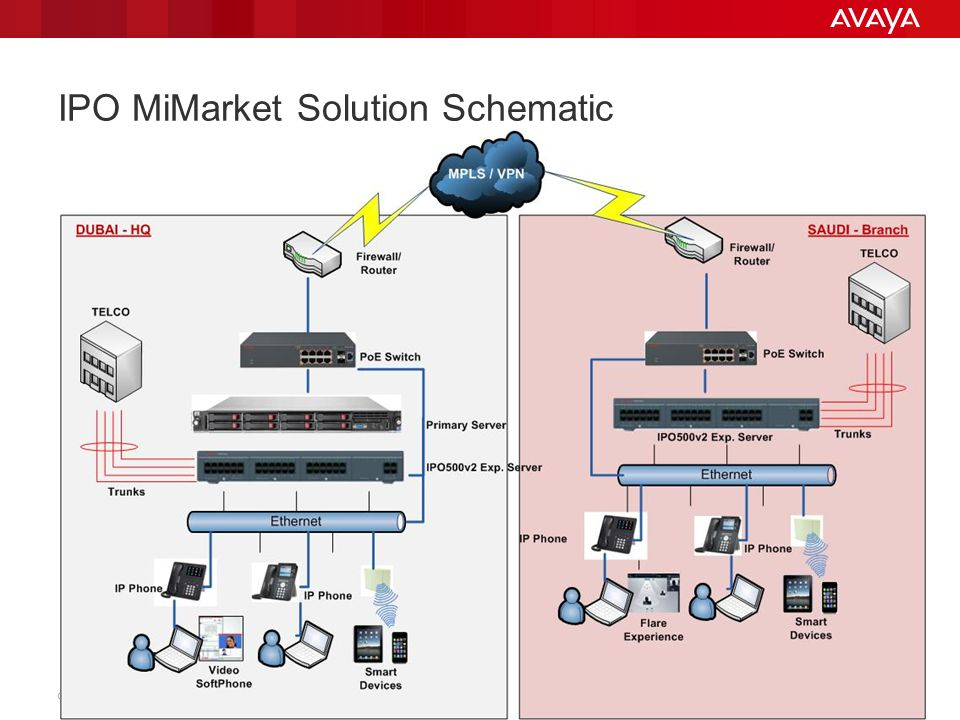 © 2011 Avaya Inc. All rights reserved. 14 IPO MiMarket Solution Schematic