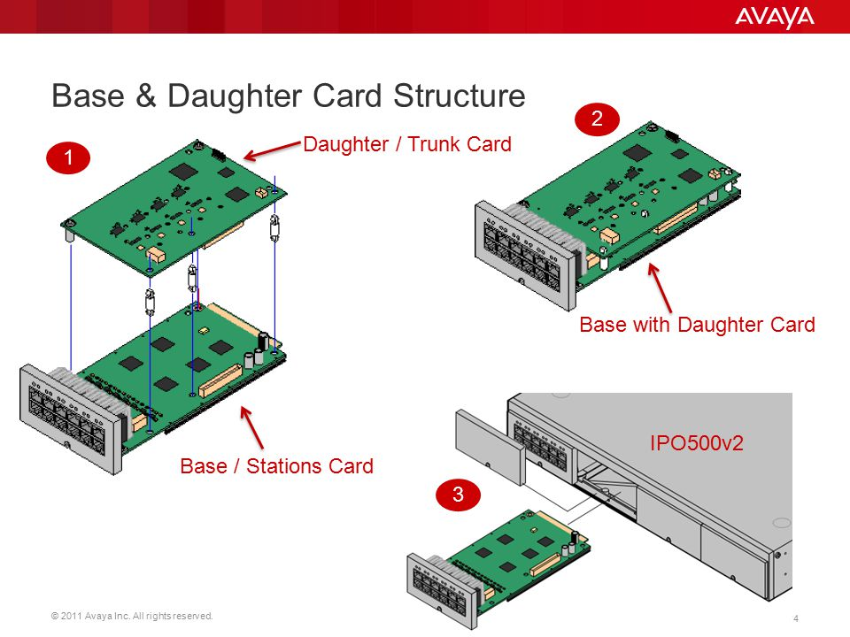 © 2011 Avaya Inc. All rights reserved. 24 Base & Daughter Card Structure Base / Stations Card Base with Daughter Card Daughter / Trunk Card IPO500v2 1