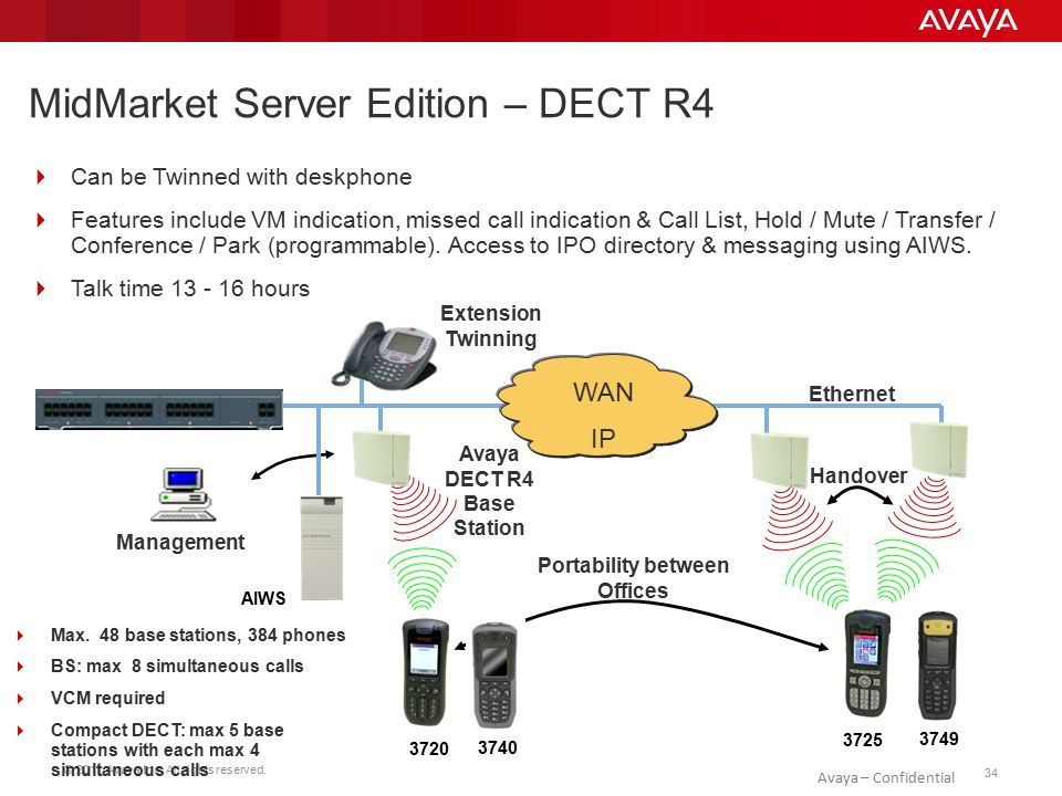 © 2011 Avaya Inc. All rights reserved. 34 Avaya – Confidential MidMarket Server Edition – DECT R4  Max. 48 base stations, 384 phones  BS: max 8 simu