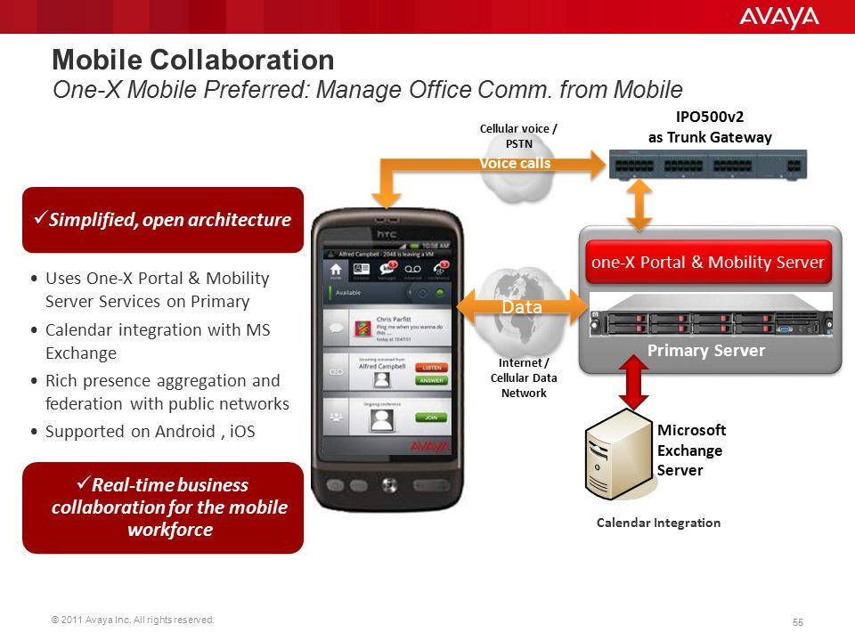 © 2011 Avaya Inc. All rights reserved. 55 Simplified, open architecture Uses One-X Portal & Mobility Server Services on Primary Calendar integration w