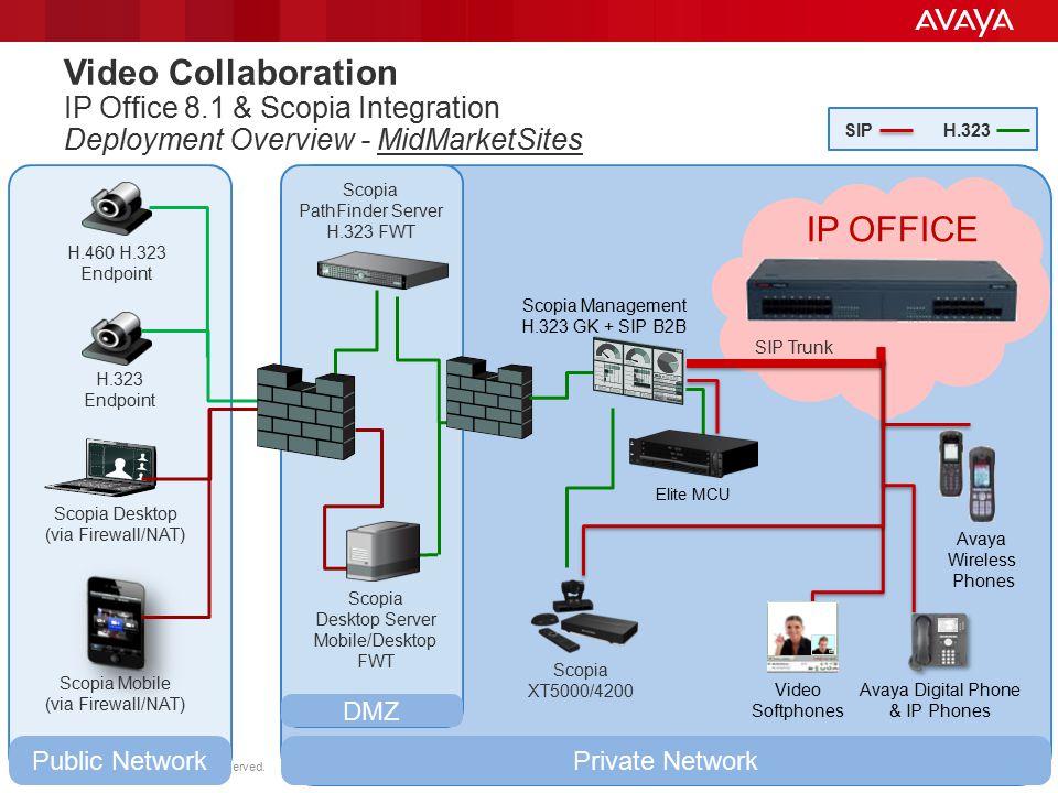 © 2011 Avaya Inc. All rights reserved. 57 Scopia Desktop (via Firewall/NAT) Scopia XT5000/4200 Private NetworkPublic Network DMZ H.460 H.323 Endpoint