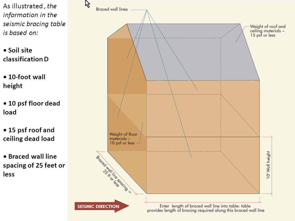 As illustrated, the information in the seismic bracing table is based on: Soil site classification D 10-foot wall height 10 psf floor dead load 15 psf roof and ceiling dead load Braced wall line spacing of 25 feet or less