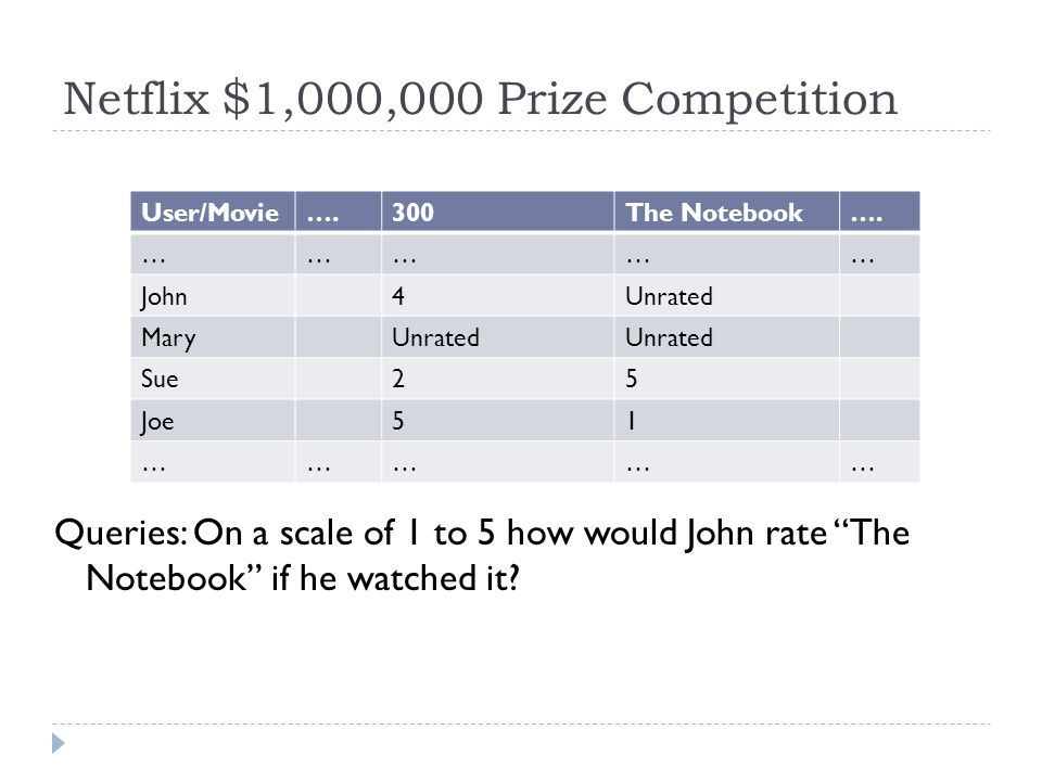 Netflix $1,000,000 Prize Competition Queries: On a scale of 1 to 5 how would John rate The Notebook if he watched it.
