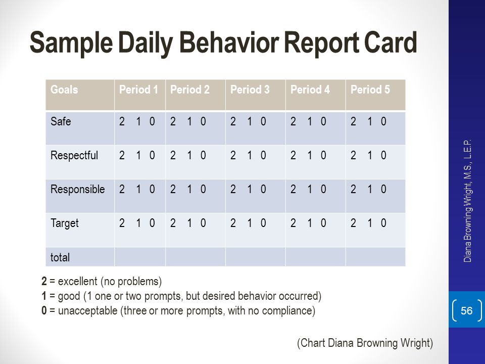 Sample Daily Behavior Report Card Diana Browning Wright, M.S., L.E.P. 56 2 = excellent (no problems) 1 = good (1 one or two prompts, but desired behav