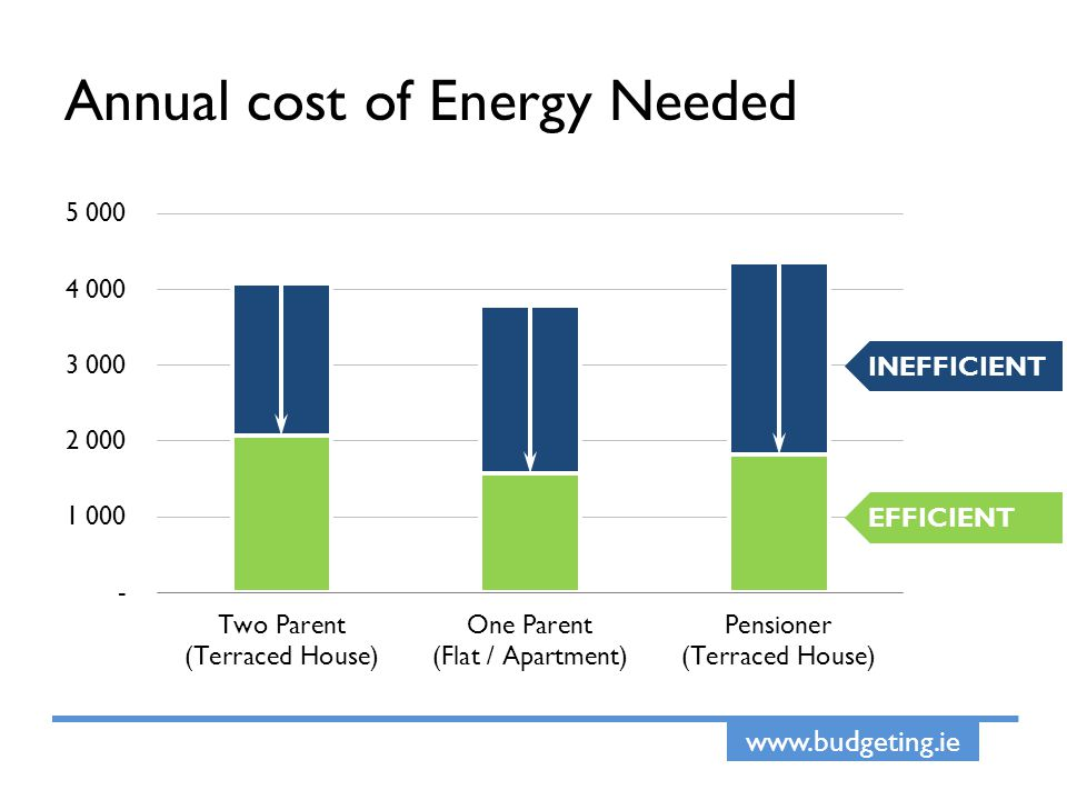 www.budgeting.ie Annual cost of Energy Needed INEFFICIENT EFFICIENT