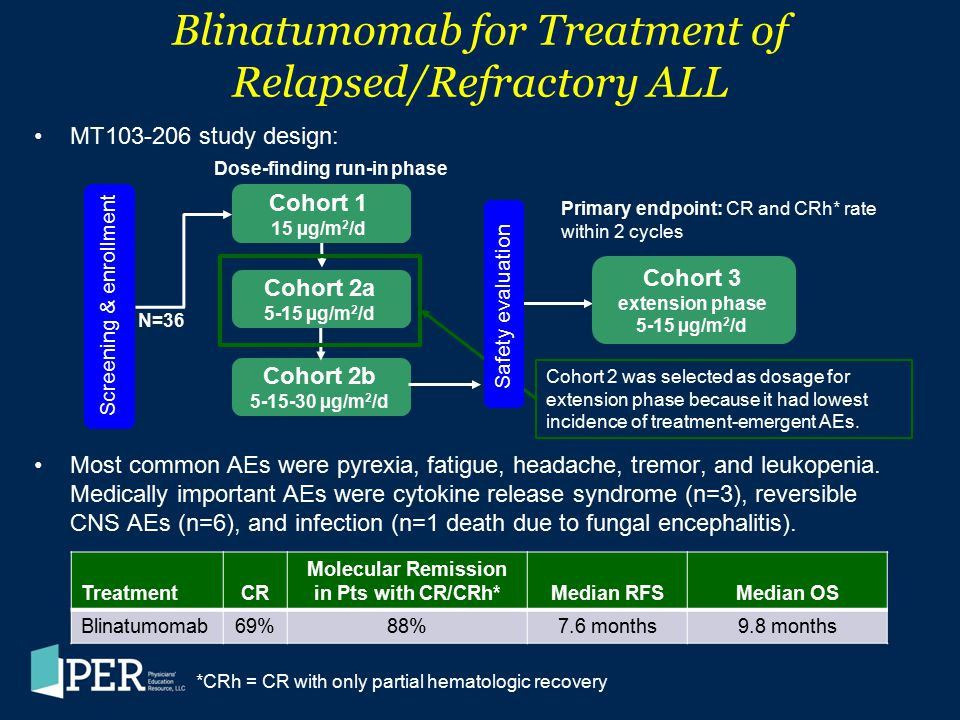 Blinatumomab for Treatment of Relapsed/Refractory ALL MT103-206 study design: Most common AEs were pyrexia, fatigue, headache, tremor, and leukopenia.