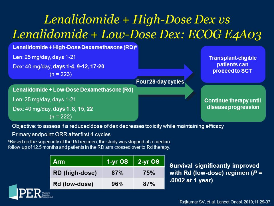 Lenalidomide + High-Dose Dex vs Lenalidomide + Low-Dose Dex: ECOG E4A03 Rajkumar SV, et al. Lancet Oncol. 2010;11:29-37. Arm1-yr OS2-yr OS RD (high-do