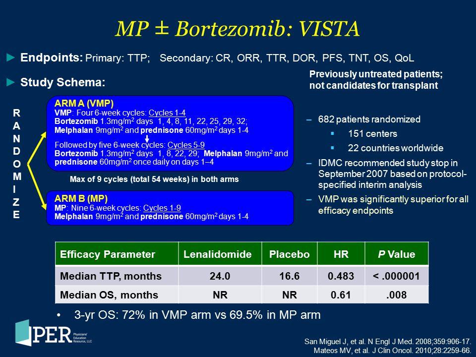 MP ± Bortezomib: VISTA 3-yr OS: 72% in VMP arm vs 69.5% in MP arm San Miguel J, et al. N Engl J Med. 2008;359:906-17. Mateos MV, et al. J Clin Oncol.