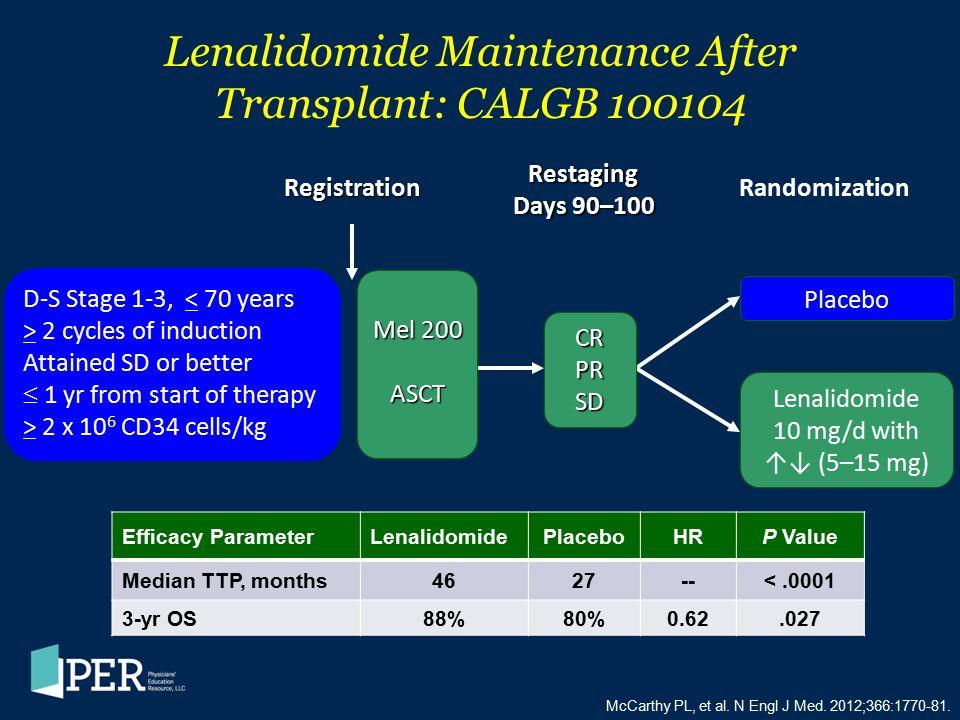 Lenalidomide Maintenance After Transplant: CALGB 100104 McCarthy PL, et al. N Engl J Med. 2012;366:1770-81. Efficacy ParameterLenalidomidePlaceboHRP V