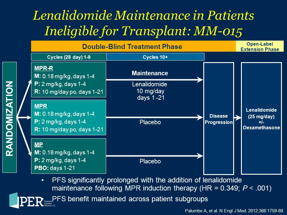 Lenalidomide Maintenance in Patients Ineligible for Transplant: MM-015 Palumbo A, et al. N Engl J Med. 2012;366:1759-69. PFS significantly prolonged w