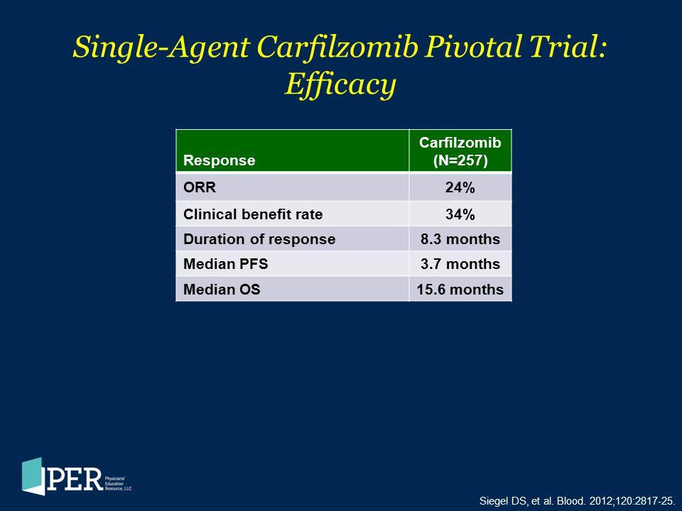 Siegel DS, et al. Blood. 2012;120:2817-25. Single-Agent Carfilzomib Pivotal Trial: Efficacy Response Carfilzomib (N=257) ORR24% Clinical benefit rate3