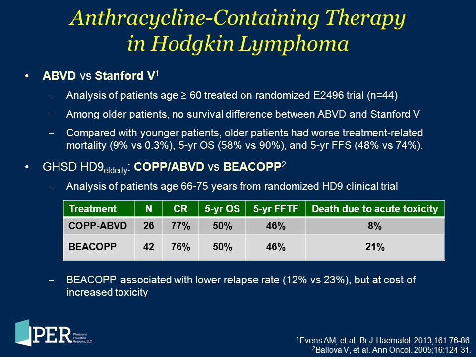 1 Evens AM, et al. Br J Haematol. 2013;161:76-86. 2 Ballova V, et al. Ann Oncol. 2005;16:124-31. Anthracycline-Containing Therapy in Hodgkin Lymphoma