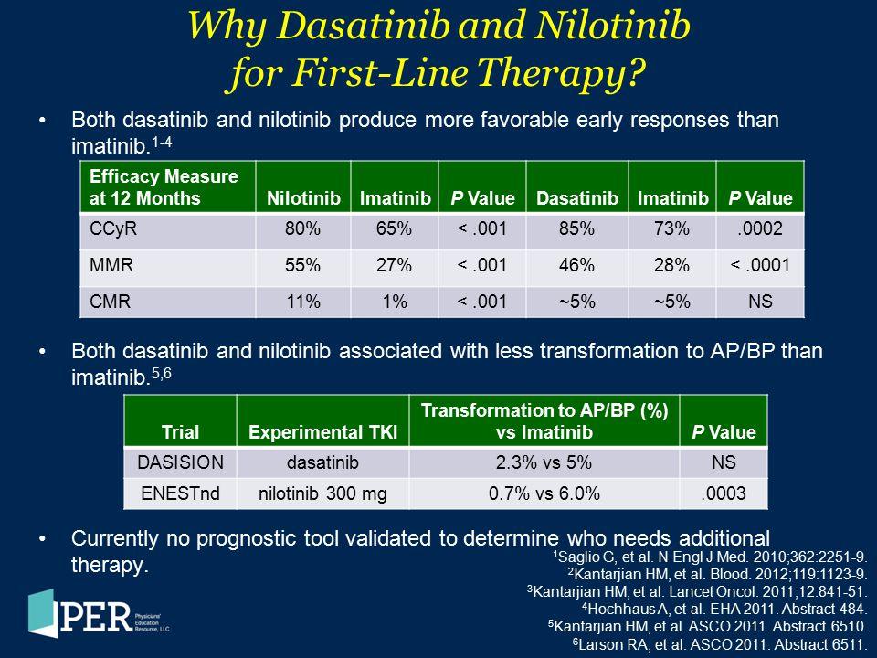 Why Dasatinib and Nilotinib for First-Line Therapy? Both dasatinib and nilotinib produce more favorable early responses than imatinib. 1-4 Both dasati