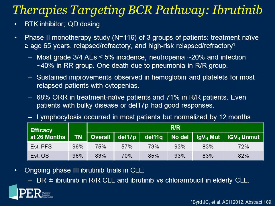 Therapies Targeting BCR Pathway: Ibrutinib BTK inhibitor; QD dosing. Phase II monotherapy study (N=116) of 3 groups of patients: treatment-naïve ≥ age