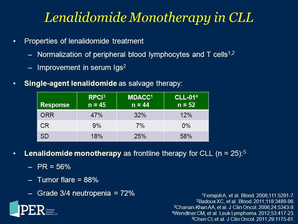 Lenalidomide Monotherapy in CLL Properties of lenalidomide treatment –Normalization of peripheral blood lymphocytes and T cells 1,2 –Improvement in se