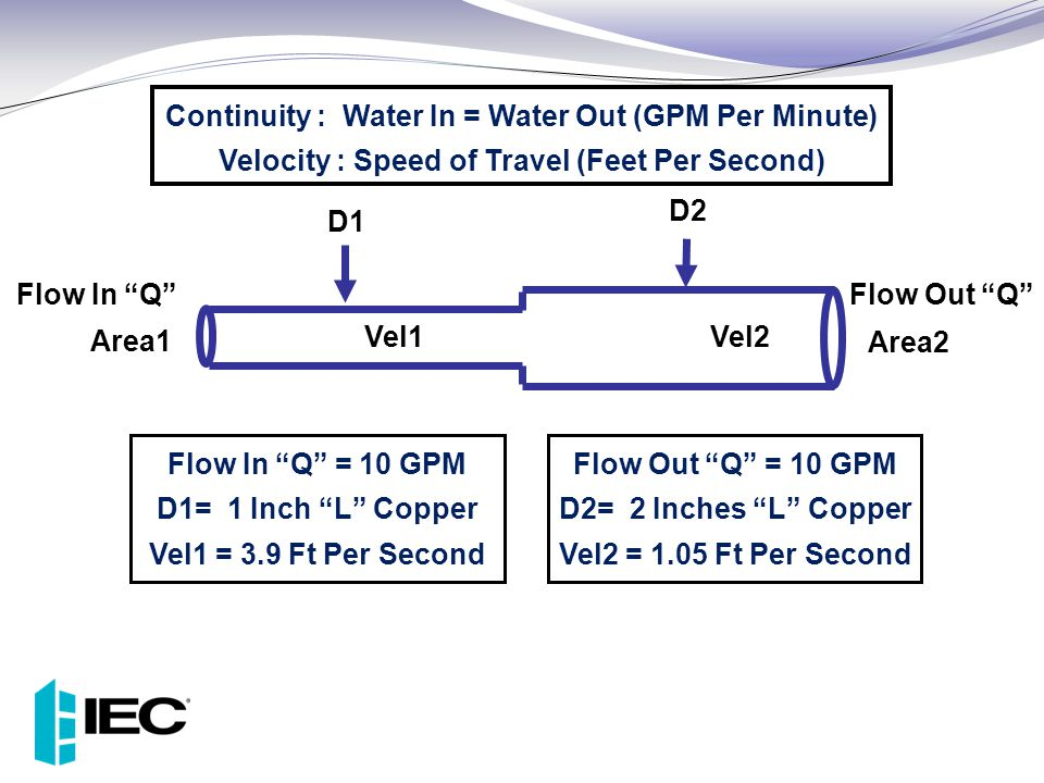 "Continuity : Water In = Water Out (GPM Per Minute) Velocity : Speed of Travel (Feet Per Second) D1 D2 Vel1 Vel2 Area1 Area2 Flow In ""Q""Flow Out ""Q"" Fl"