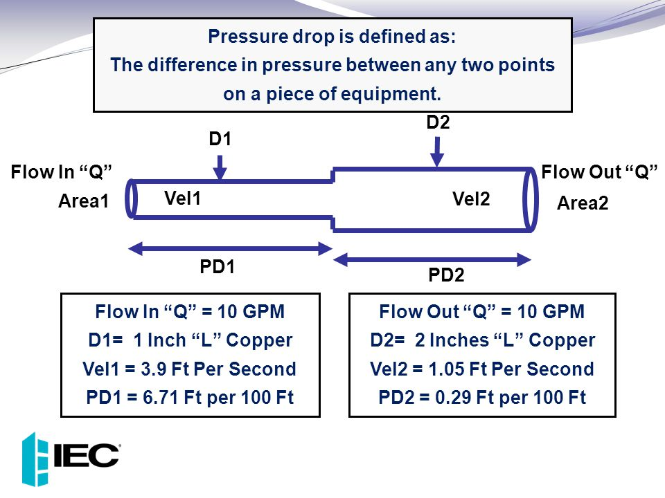 "Pressure drop is defined as: The difference in pressure between any two points on a piece of equipment. D1 D2 Vel1 Vel2 Area1 Area2 Flow In ""Q""Flow Ou"