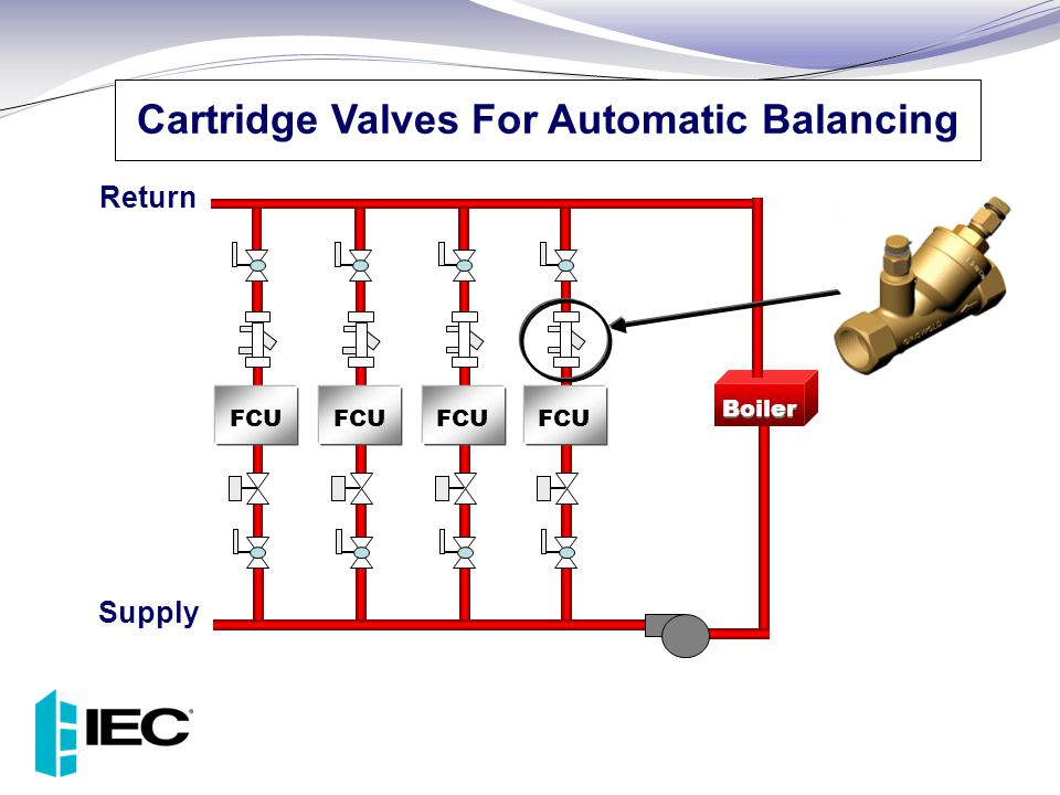 Boiler FCU Cartridge Valves For Automatic Balancing Supply Return