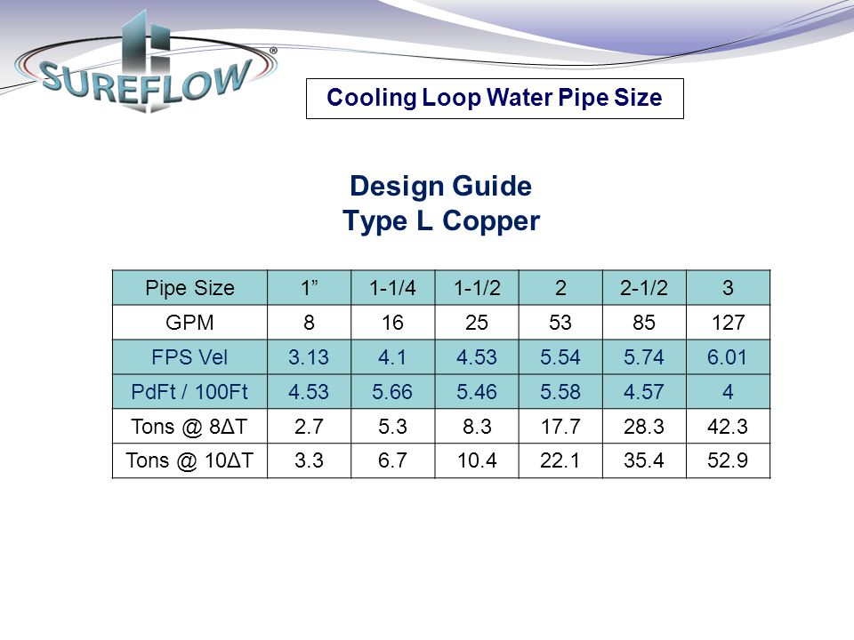 "Cooling Loop Water Pipe Size Design Guide Type L Copper Pipe Size1""1-1/41-1/222-1/23 GPM816255385127 FPS Vel3.134.14.535.545.746.01 PdFt / 100Ft4.535."