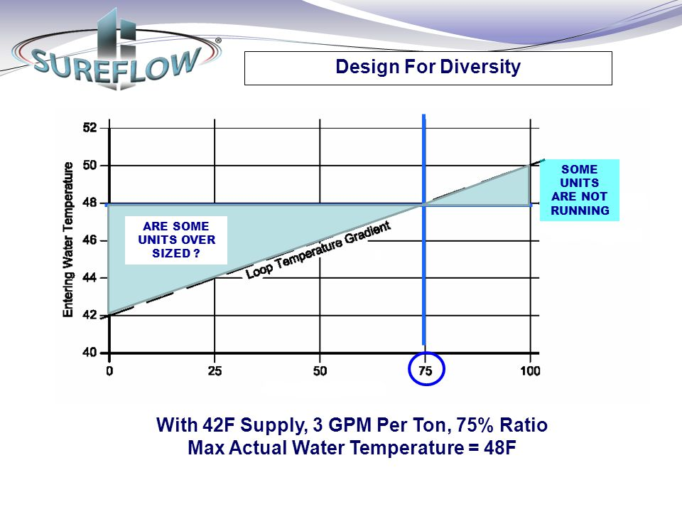 With 42F Supply, 3 GPM Per Ton, 75% Ratio Max Actual Water Temperature = 48F Design For Diversity SOME UNITS ARE NOT RUNNING ARE SOME UNITS OVER SIZED