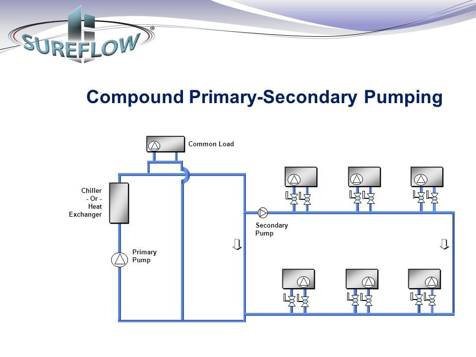 Primary Pump Common Load Secondary Pump Chiller - Or - Heat Exchanger Compound Primary-Secondary Pumping