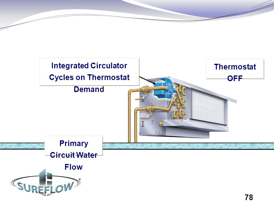Primary Circuit Water Flow Integrated Circulator Cycles on Thermostat Demand Thermostat OFF 78