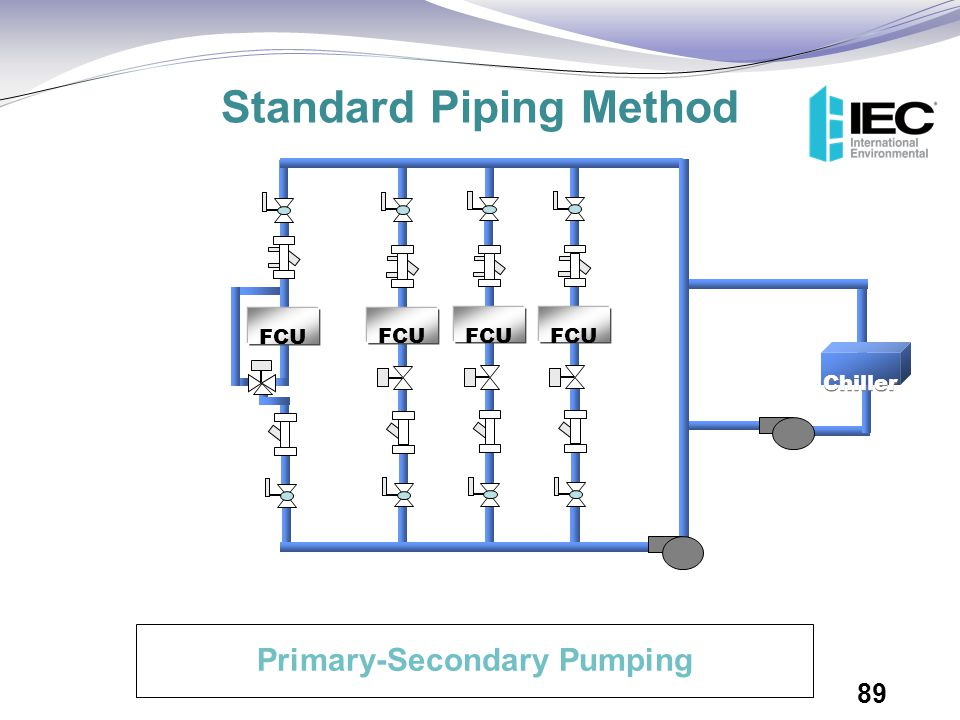 FCU Chiller FCU Primary-Secondary Pumping Standard Piping Method 89