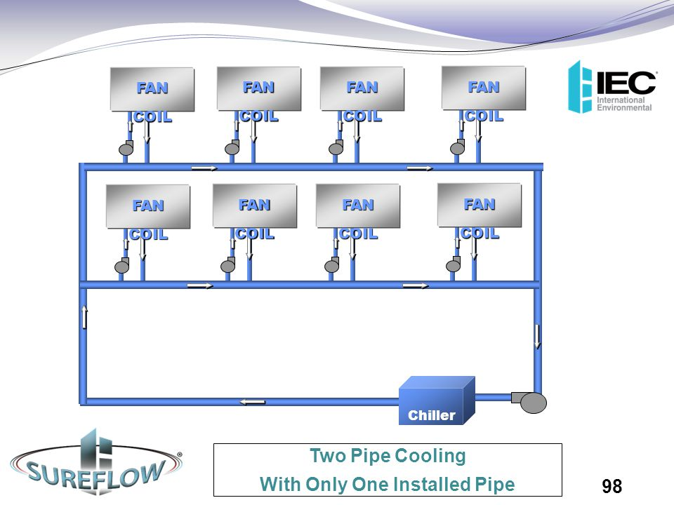 Two Pipe Cooling With Only One Installed Pipe Chiller FAN COIL 98