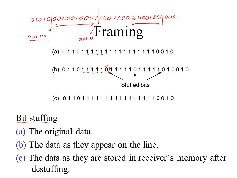 Framing Bit stuffing (a) The original data. (b) The data as they appear on the line.