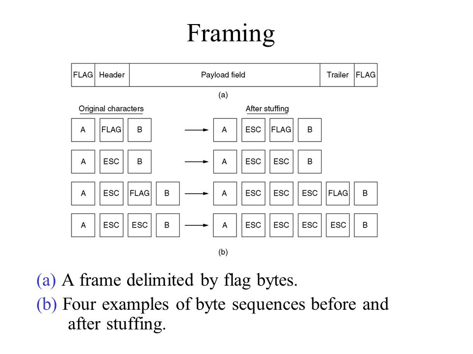 Framing (a) A frame delimited by flag bytes.
