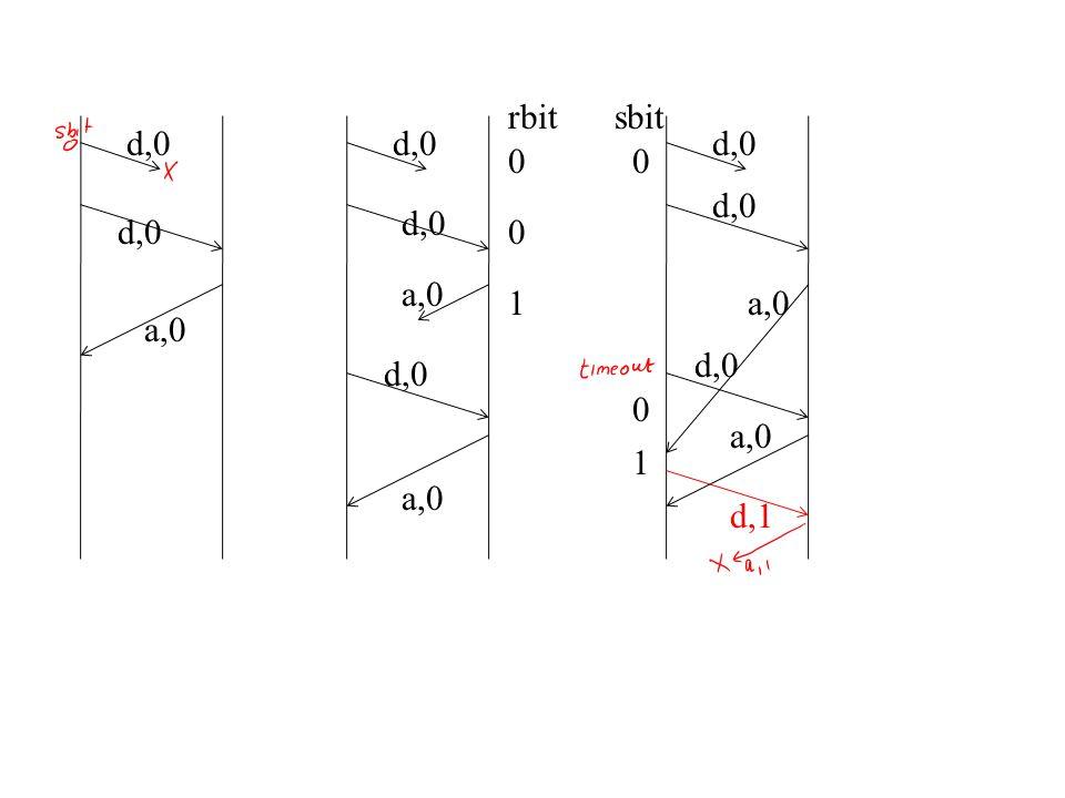 d,0 a,0 d,1 d,0 a,0 rbit 0 1 0 0 sbit 0 1