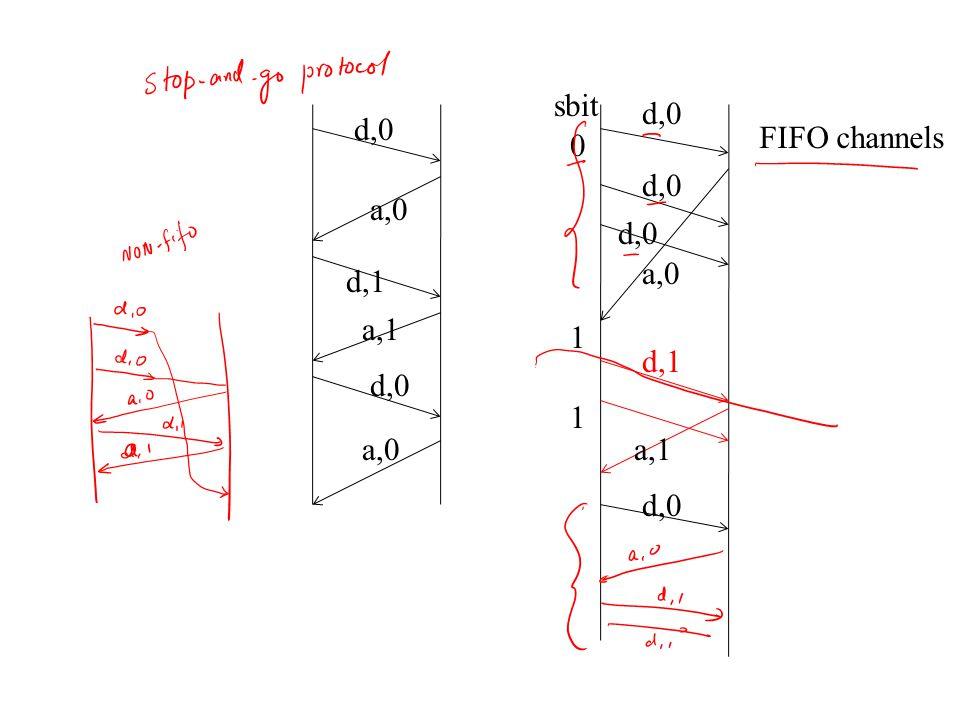 d,0 d,1 d,0 d,1 d,0 a,1 a,0 0 sbit 1 1 a,1 d,0 FIFO channels