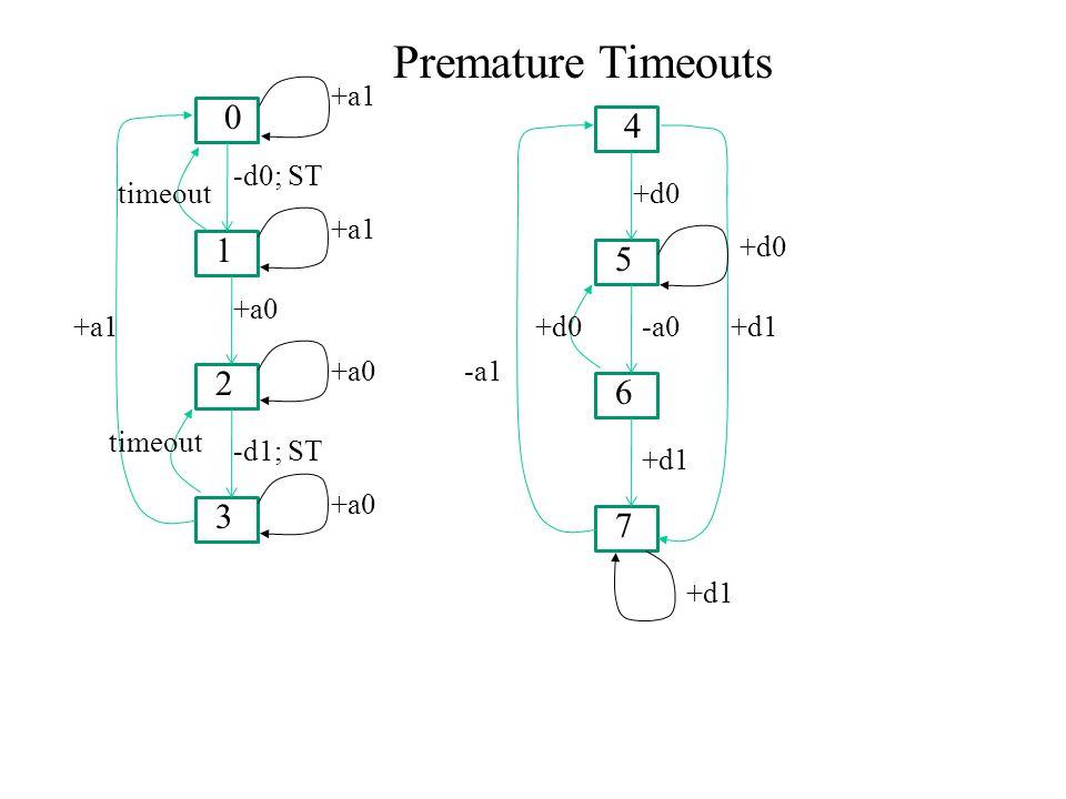 0 1 2 3 -d0; ST +a0 -d1; ST +a1 timeout 4 5 6 7 +d0 +d1 +d0-a0 -a1 +d1 +a0 +a1 +d0 +d1 Premature Timeouts
