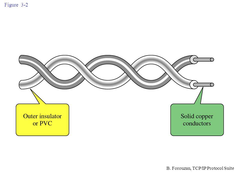 Figure 3-3 B. Forouzan, TCP/IP Protocol Suite