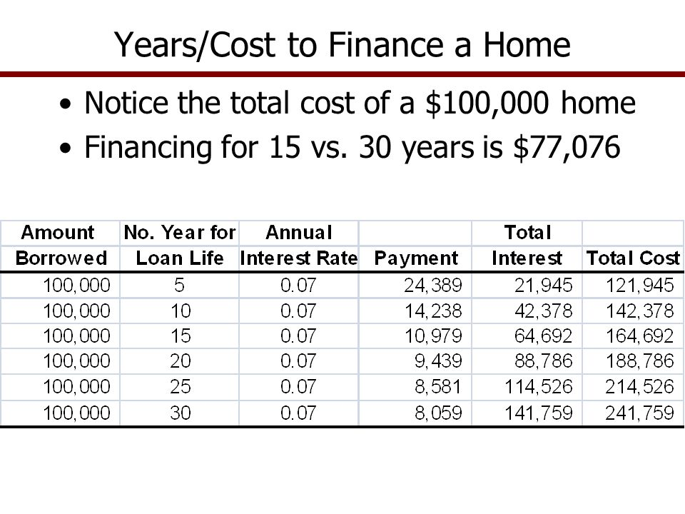 Notice the total cost of a $100,000 home Financing for 15 vs. 30 years is $77,076 Years/Cost to Finance a Home