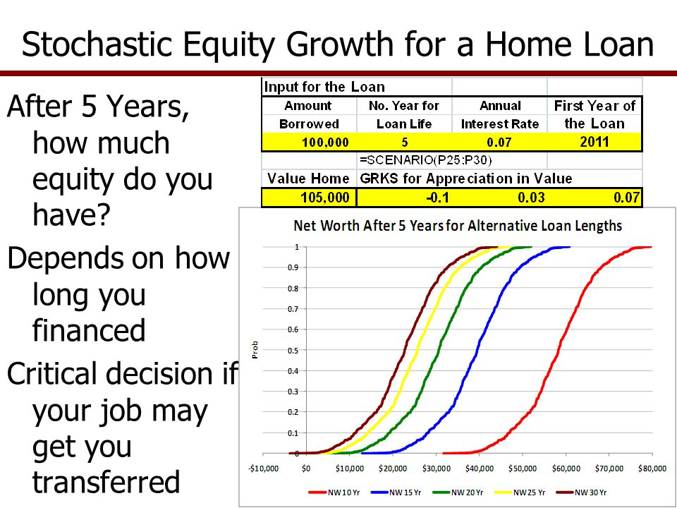 Stochastic Equity Growth for a Home Loan After 5 Years, how much equity do you have.