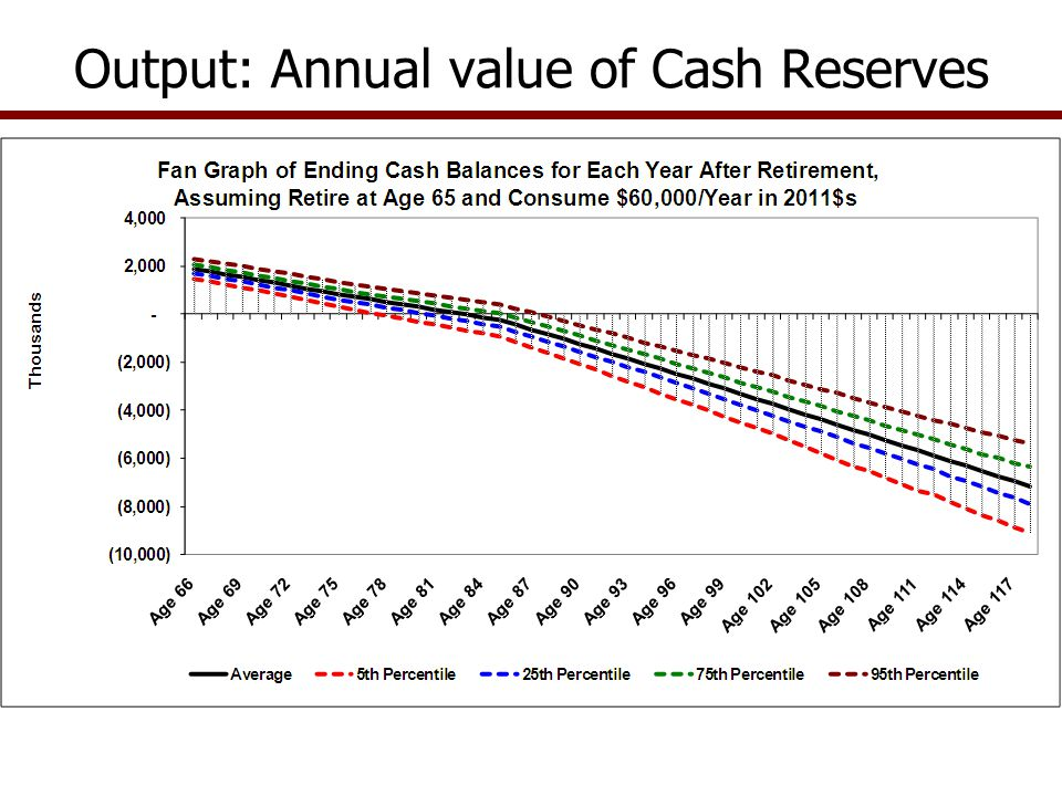 Output: Annual value of Cash Reserves