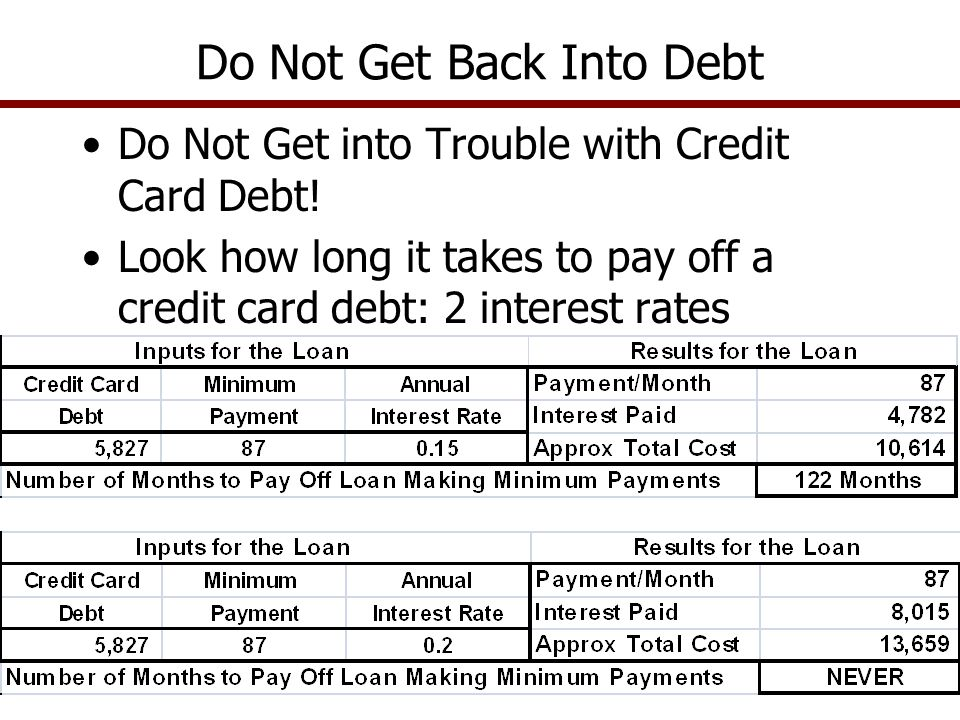 Do Not Get into Trouble with Credit Card Debt.