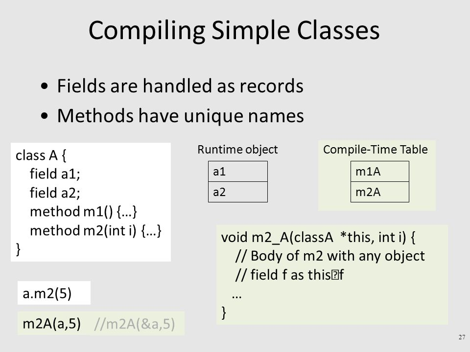 Compiling Simple Classes Fields are handled as records Methods have unique names class A { field a1; field a2; method m1() {…} method m2(int i) {…} } a1 a2 Runtime object m1A m2A Compile-Time Table void m2_A(classA *this, int i) { // Body of m2 with any object // field f as this  f … } a.m2(5) m2A(a,5) //m2A(&a,5) 27