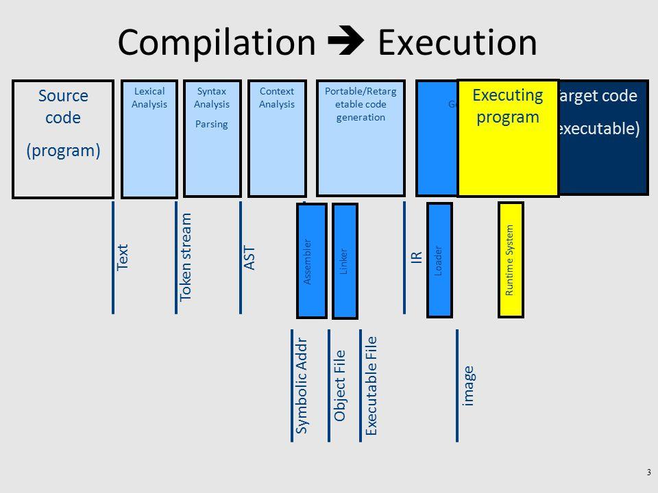 Compilation  Execution AST + Sym.Tab.