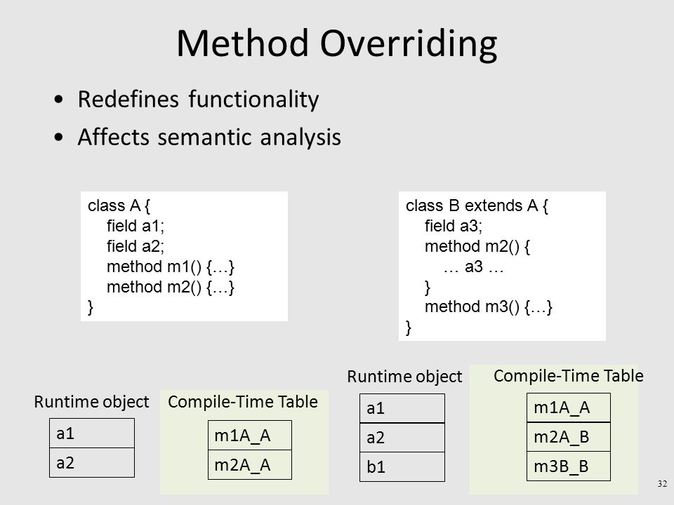 Method Overriding Redefines functionality Affects semantic analysis a1 a2 Runtime object m1A_A m2A_A Compile-Time Table a1 a2 Runtime object b1 m1A_A m2A_B Compile-Time Table m3B_B class A { field a1; field a2; method m1() {…} method m2() {…} } class B extends A { field a3; method m2() { … a3 … } method m3() {…} } 32